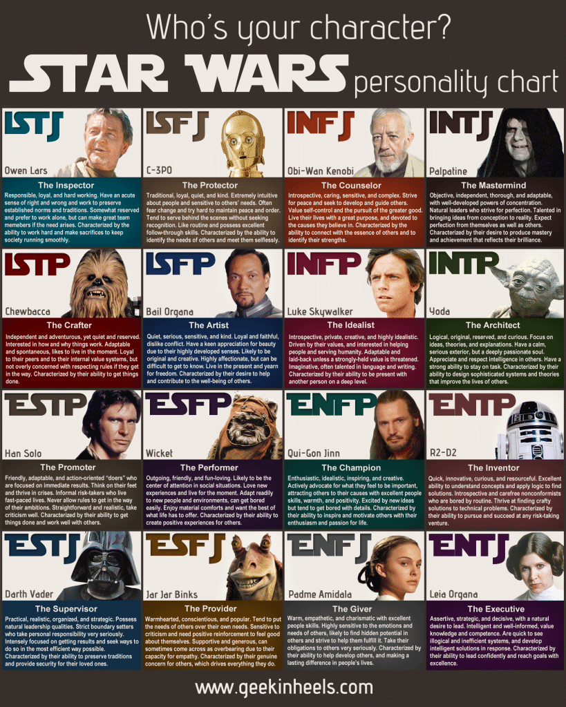 Find Your Writing Voice With This Star Wars Personality Chart