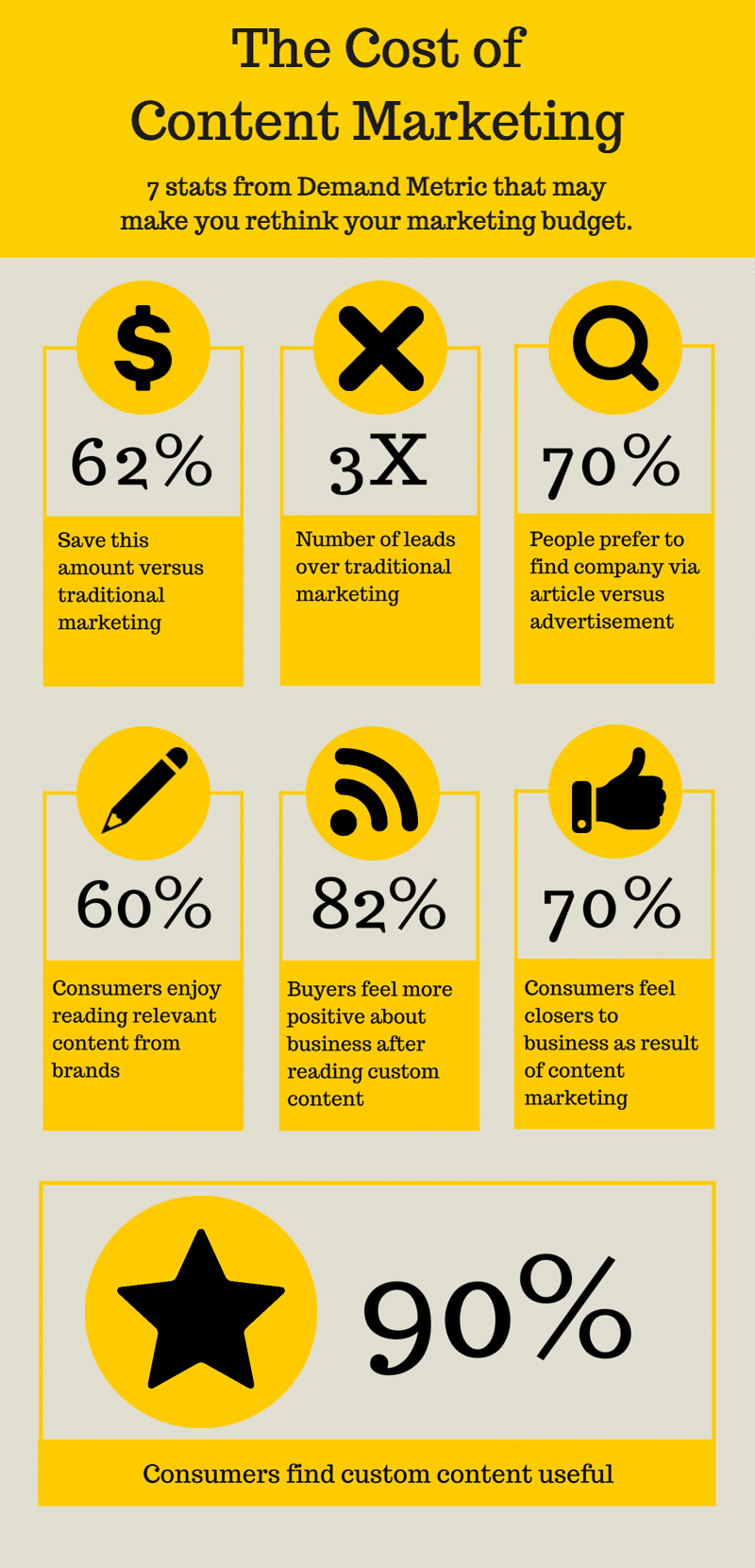 the-cost-of-content-marketing-infographic