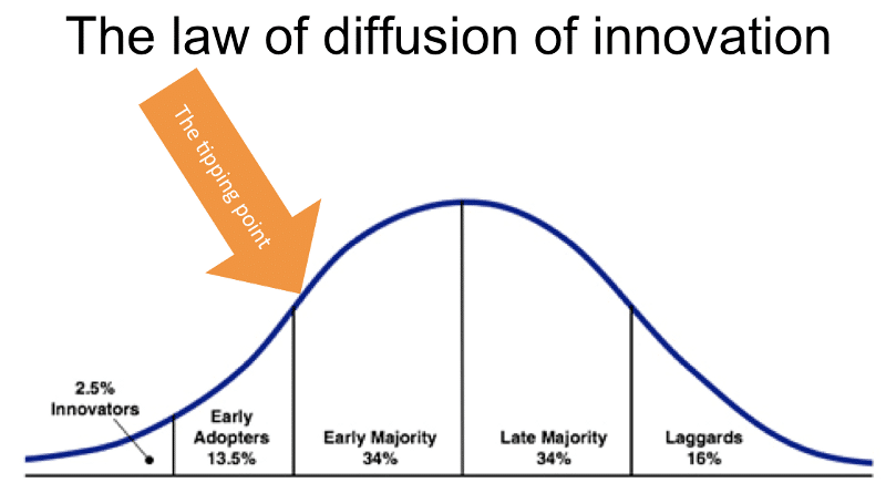how-to-find-the-why-of-your-business-story-diffusion-innovation