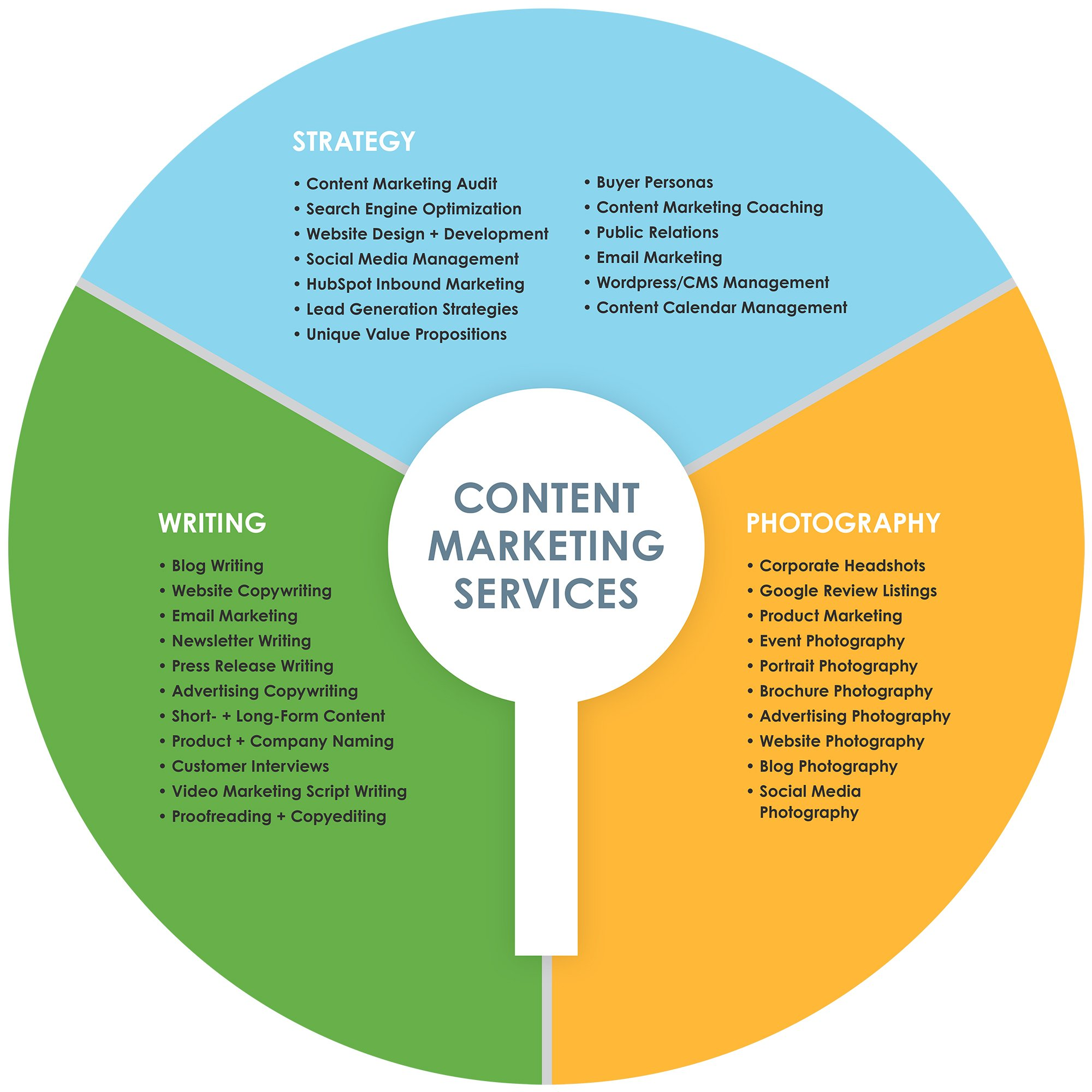Keyhole Marketing - Content Marketing Services